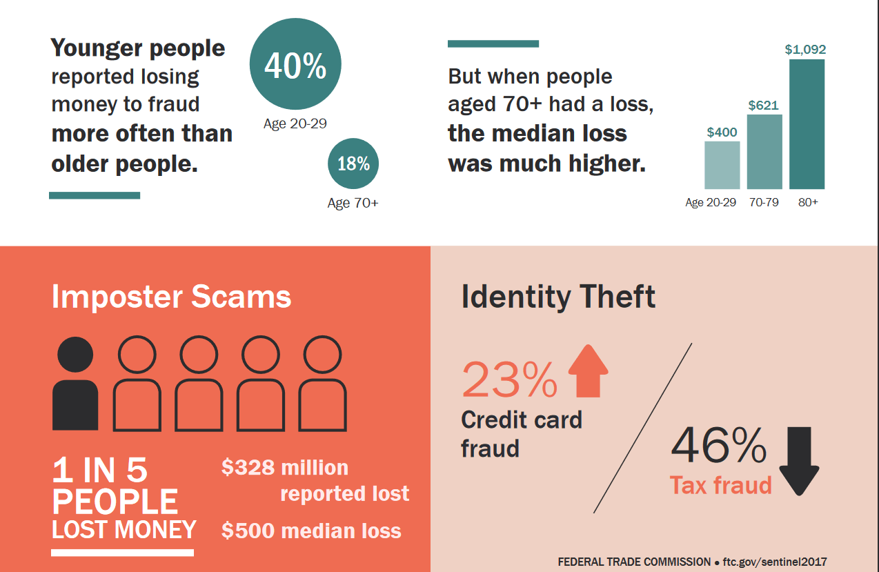 Here are the findings of a report about financial scams