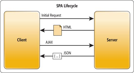 SAP Lifecycle